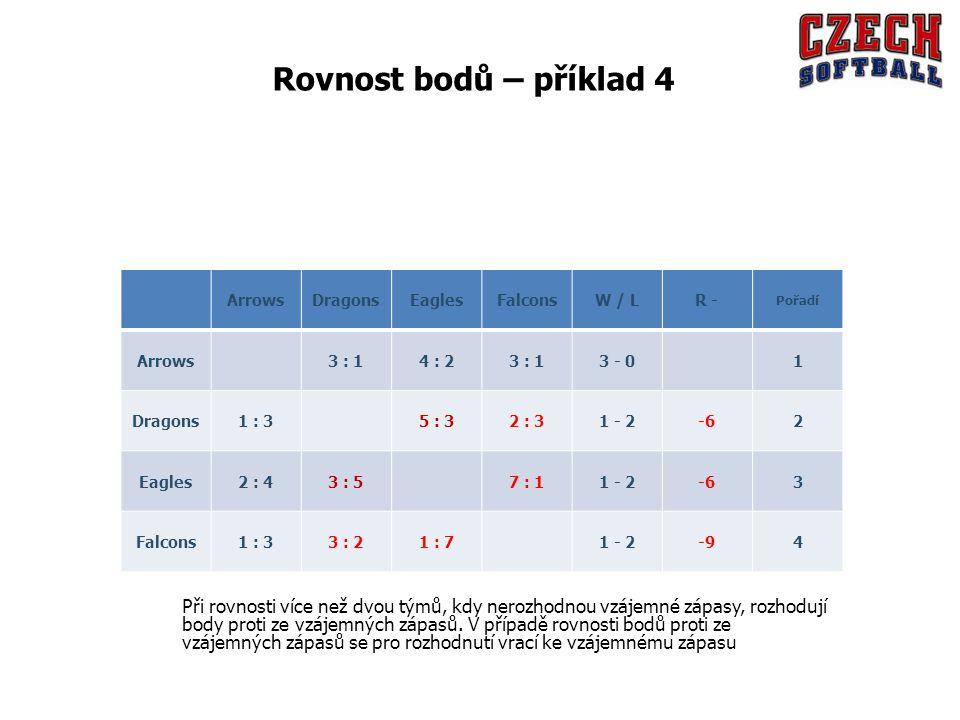ArrowsDragonsEaglesFalconsW / LR - Pořadí Arrows 3 : 14 : 23 : 13 - 0 1 Dragons1 : 3 5 : 32 : 31 - 2-62 Eagles2 : 43 : 5 7 : 11 - 2-63 Falcons1 : 33 : 21 : 7 1 - 2-94 Rovnost bodů – příklad 4 Při rovnosti více než dvou týmů, kdy nerozhodnou vzájemné zápasy, rozhodují body proti ze vzájemných zápasů.
