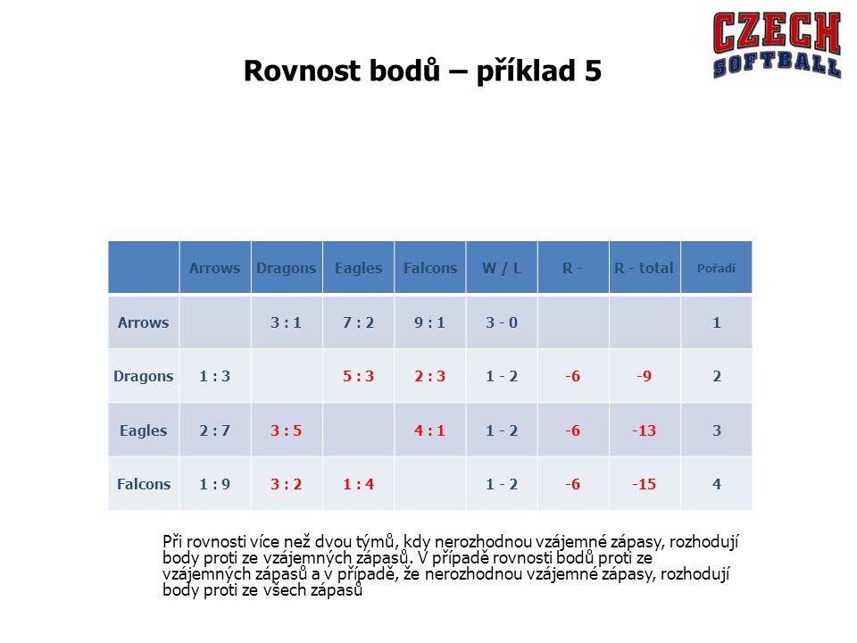 ArrowsDragonsEaglesFalconsW / LR -R - total Pořadí Arrows 3 : 17 : 29 : 13 - 0 1 Dragons1 : 3 5 : 32 : 31 - 2-6-92 Eagles2 : 73 : 5 4 : 11 - 2-6-133 Falcons1 : 93 : 21 : 4 1 - 2-6-154 Rovnost bodů – příklad 5 Při rovnosti více než dvou týmů, kdy nerozhodnou vzájemné zápasy, rozhodují body proti ze vzájemných zápasů.