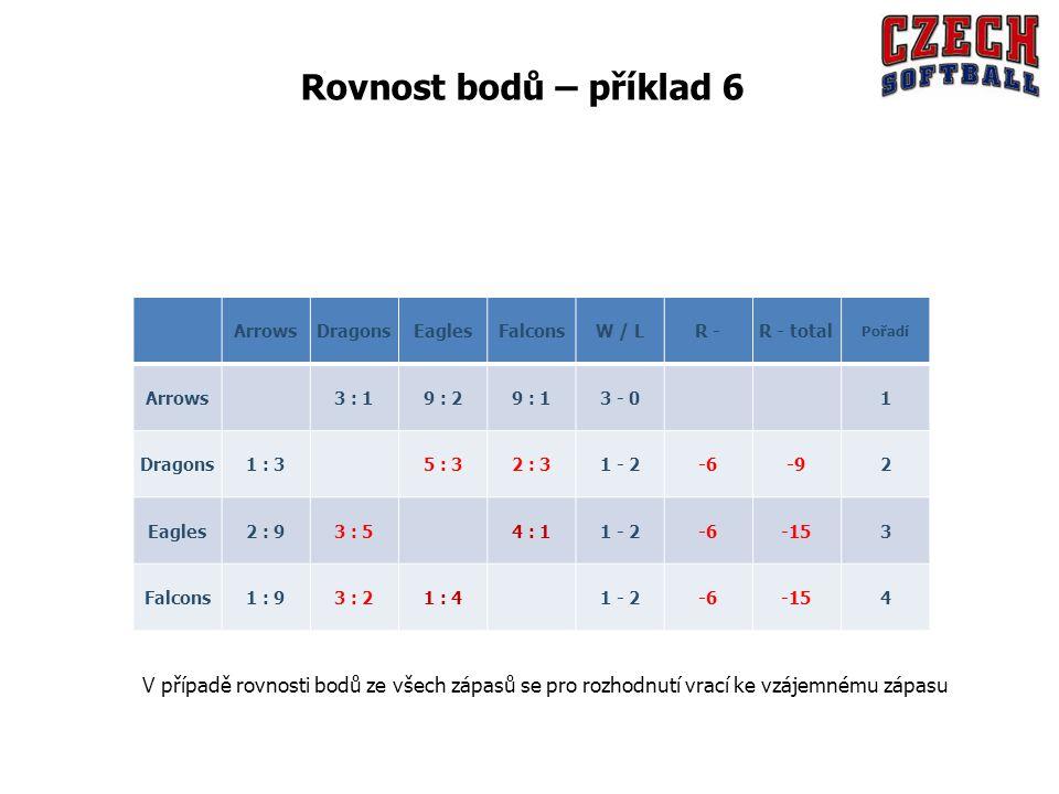 ArrowsDragonsEaglesFalconsW / LR -R - total Pořadí Arrows 3 : 19 : 29 : 13 - 0 1 Dragons1 : 3 5 : 32 : 31 - 2-6-92 Eagles2 : 93 : 5 4 : 11 - 2-6-153 Falcons1 : 93 : 21 : 4 1 - 2-6-154 V případě rovnosti bodů ze všech zápasů se pro rozhodnutí vrací ke vzájemnému zápasu Rovnost bodů – příklad 6