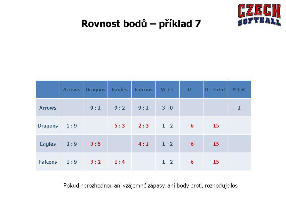 ArrowsDragonsEaglesFalconsW / LR -R - total Pořadí Arrows 9 : 19 : 29 : 13 - 0 1 Dragons1 : 9 5 : 32 : 31 - 2-6-15 Eagles2 : 93 : 5 4 : 11 - 2-6-15 Falcons1 : 93 : 21 : 4 1 - 2-6-15 Pokud nerozhodnou ani vzájemné zápasy, ani body proti, rozhoduje los Rovnost bodů – příklad 7