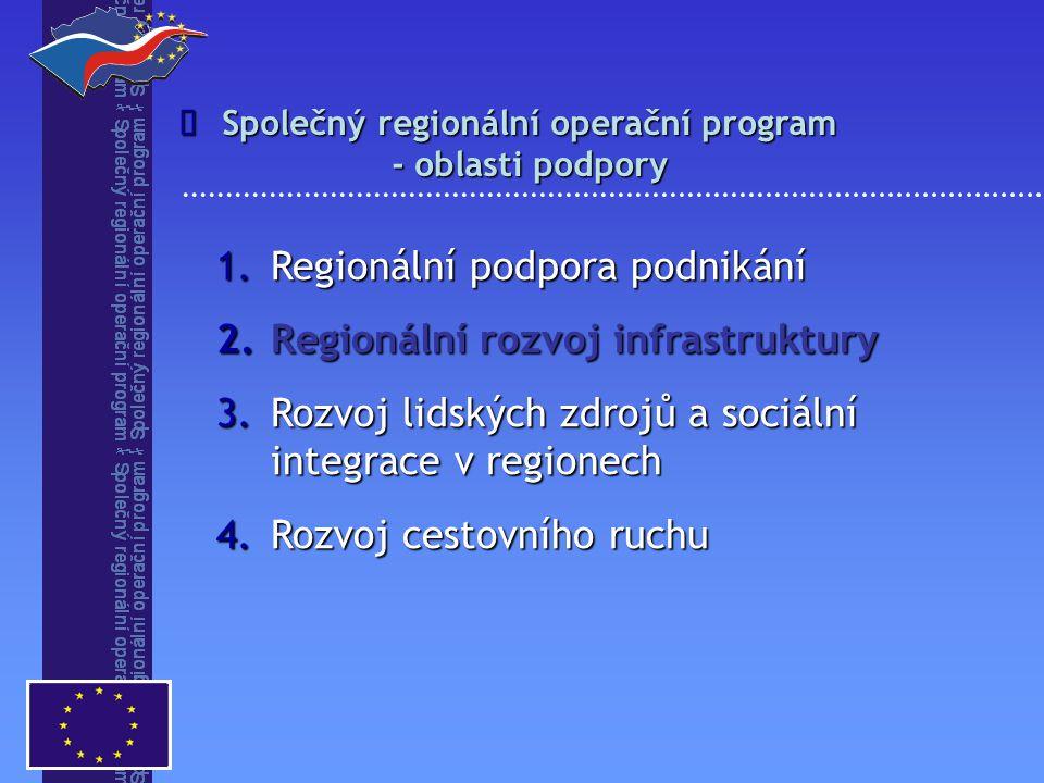 1.Regionální podpora podnikání 2.Regionální rozvoj infrastruktury 3.Rozvoj lidských zdrojů a sociální integrace v regionech 4.Rozvoj cestovního ruchu Společný regionální operační program - oblasti podpory 