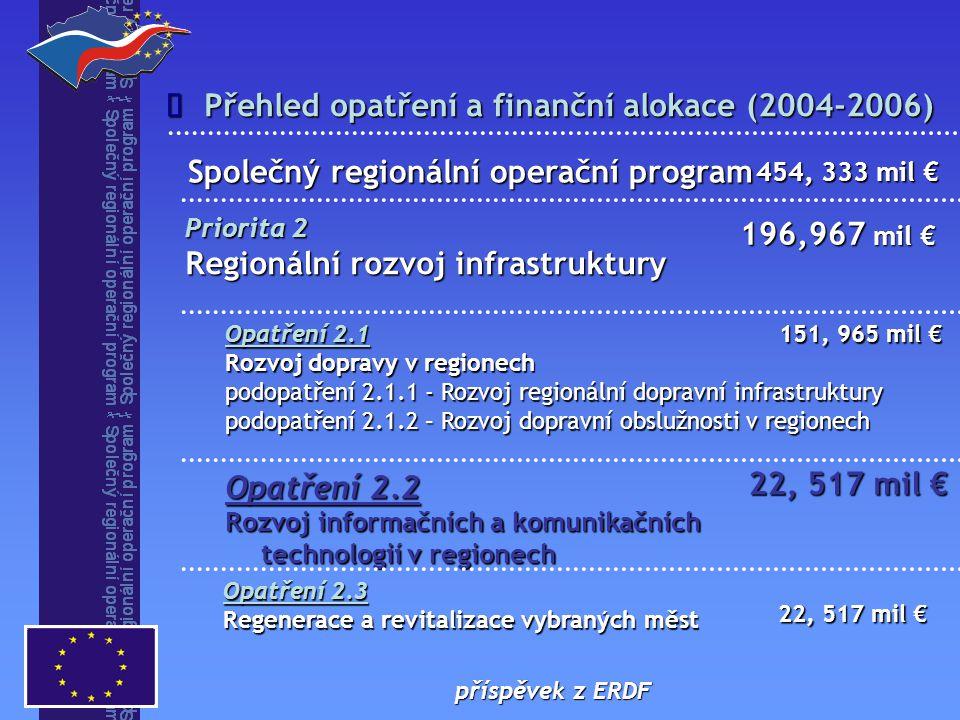  Opatření 2.2 Rozvoj informačních a komunikačních technologií v regionech Opatření 2.1 Rozvoj dopravy v regionech podopatření 2.1.1 - Rozvoj regionální dopravní infrastruktury podopatření 2.1.2 – Rozvoj dopravní obslužnosti v regionech Priorita 2 Regionální rozvoj infrastruktury 22, 517 mil € 151, 965 mil € 196,967 mil € 454, 333 mil € Společný regionální operační program příspěvek z ERDF Přehled opatření a finanční alokace (2004-2006) Opatření 2.3 Regenerace a revitalizace vybraných měst 22, 517 mil €
