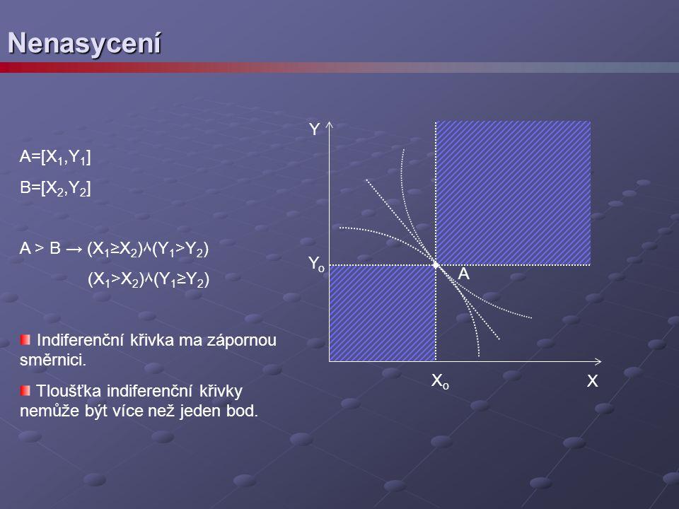 Nenasycení A=[X 1,Y 1 ] B=[X 2,Y 2 ] A > B → (X 1 ≥X 2 )٨(Y 1 >Y 2 ) (X 1 >X 2 )٨(Y 1 ≥Y 2 ) Indiferenční křivka ma zápornou směrnici. Tloušťka indife