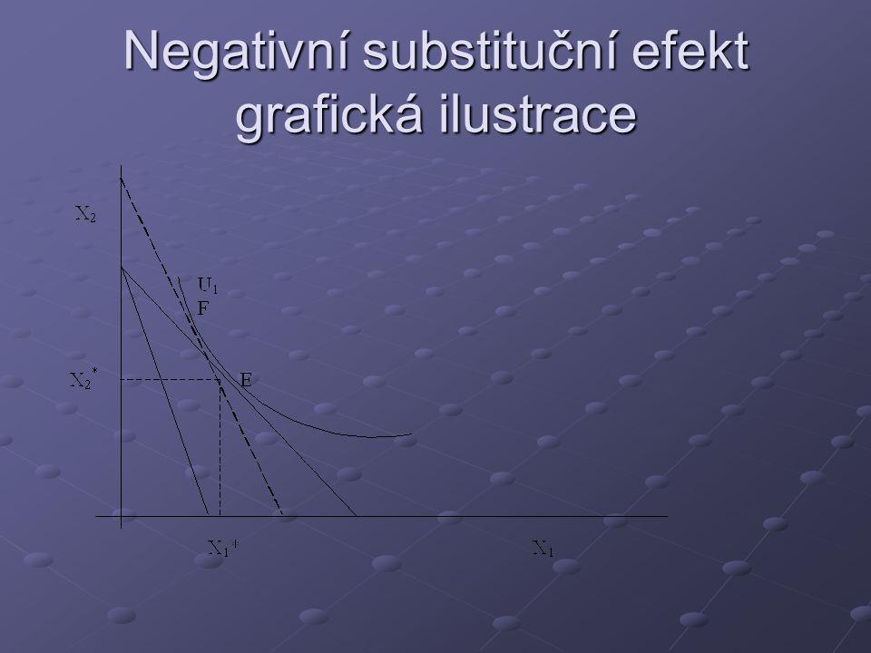 Negativní substituční efekt grafická ilustrace