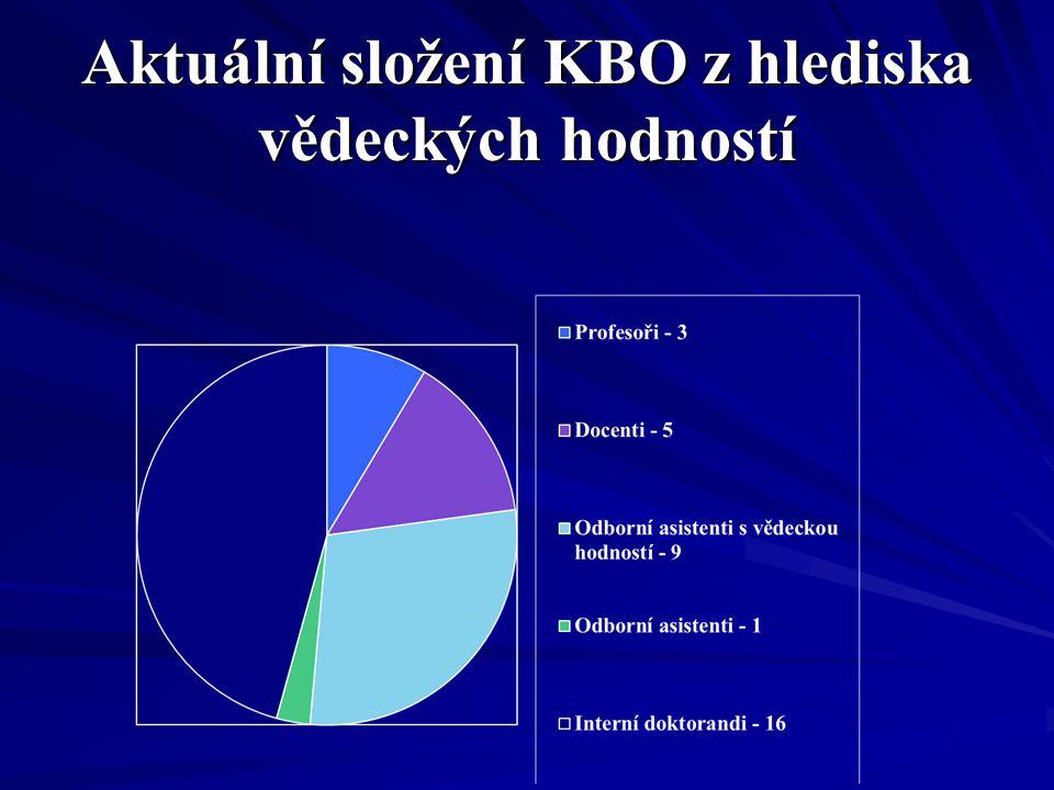 Aktuální složení KBO z hlediska vědeckých hodností