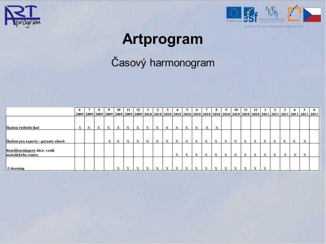 Artprogram Časový harmonogram