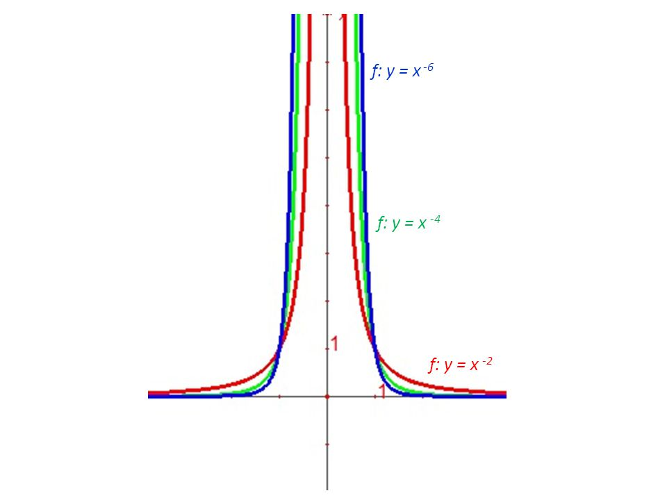 f: y = x -2 f: y = x -4 f: y = x -6