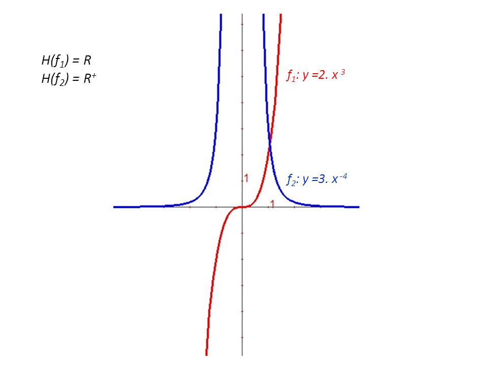 f 2 : y =3. x -4 f 1 : y =2. x 3 H(f 1 ) = R H(f 2 ) = R +