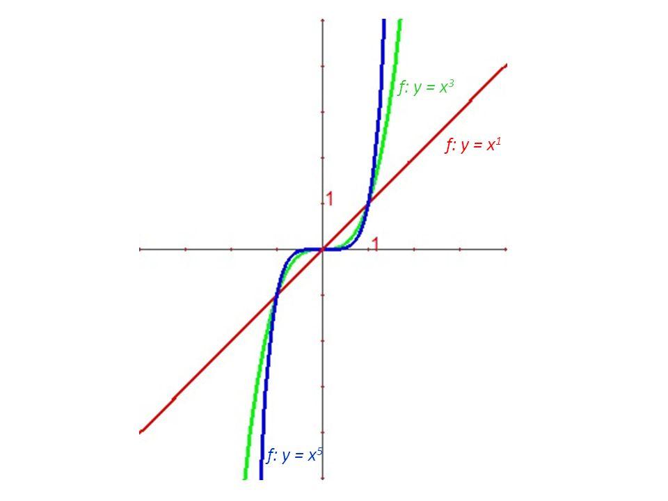 f: y = x 1 f: y = x 3 f: y = x 5