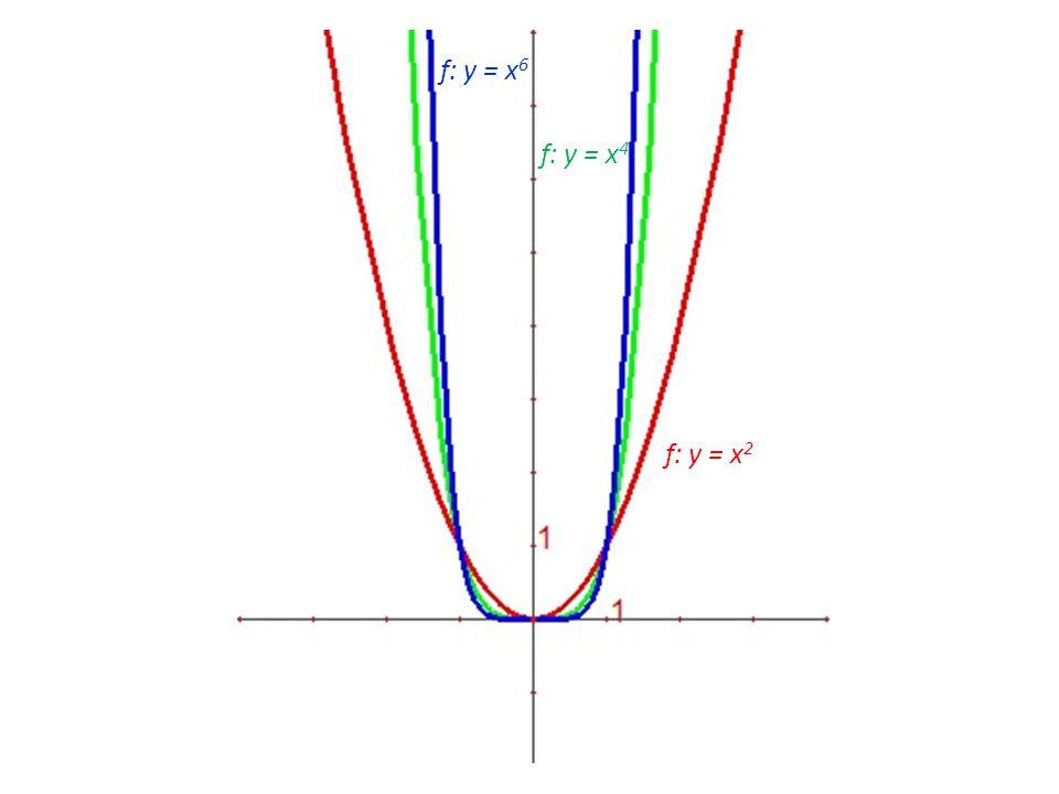 f: y = x 2 f: y = x 6 f: y = x 4