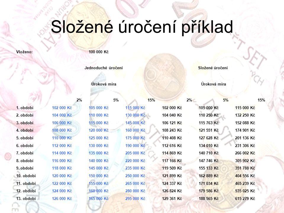 Složené úročení příklad Vloženo: 100 000 Kč Jednoduché úročeníSložené úročení Úroková míra 2%5%15%2%5%15% 1.