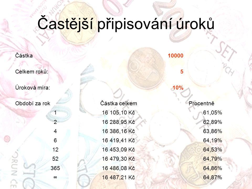 Častější připisování úroků Částka10000 Celkem roků:5 Úroková míra:10% Období za rokČástka celkemProcentně 1 16 105,10 Kč61,05% 2 16 288,95 Kč62,89% 4 16 386,16 Kč63,86% 6 16 419,41 Kč64,19% 12 16 453,09 Kč64,53% 52 16 479,30 Kč64,79% 365 16 486,08 Kč64,86% ∞ 16 487,21 Kč64,87%
