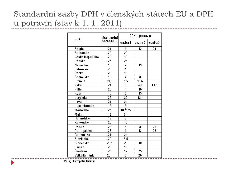 Standardní sazby DPH v členských státech EU a DPH u potravin (stav k 1. 1. 2011)