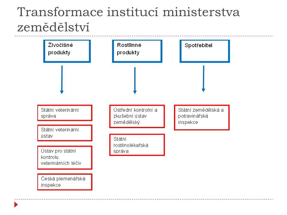 Transformace institucí ministerstva zemědělství