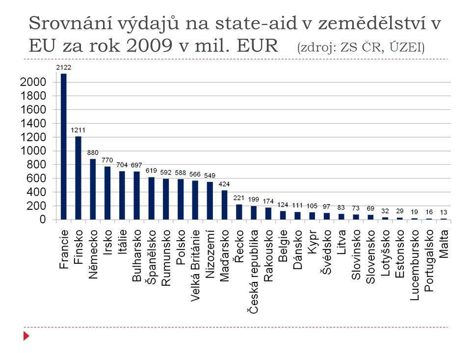 Srovnání výdajů na state-aid v zemědělství v EU za rok 2009 v mil. EUR (zdroj: ZS ČR, ÚZEI)