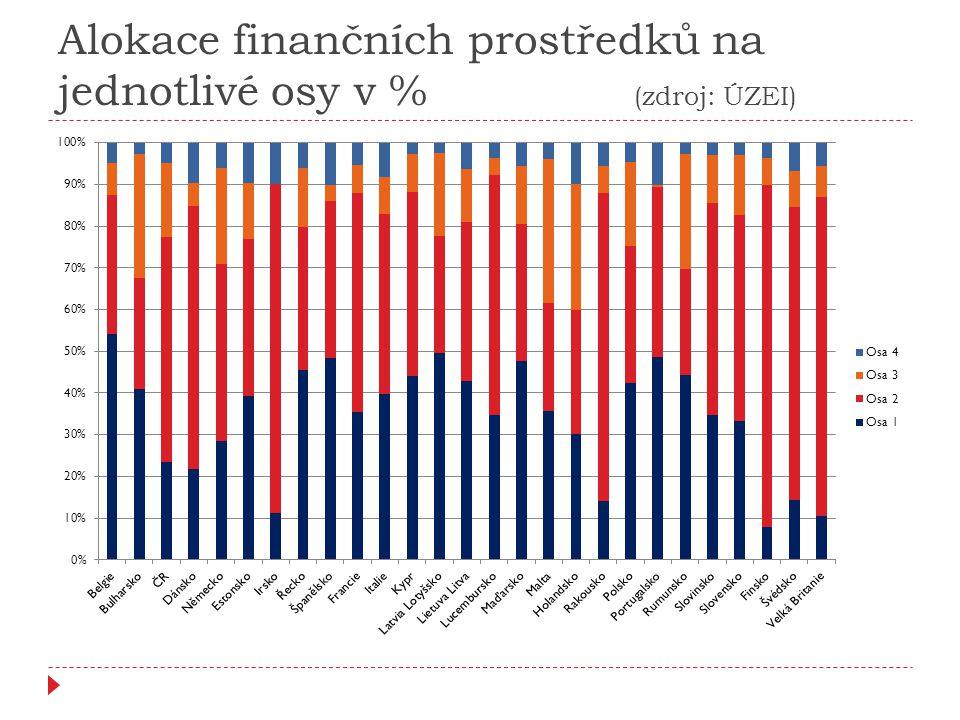 Alokace finančních prostředků na jednotlivé osy v % (zdroj: ÚZEI)
