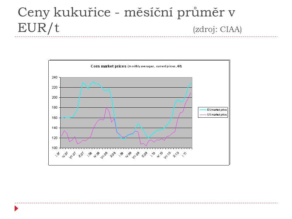 Ceny pšenice - měsíční průměr v EUR/t (zdroj: CIAA)