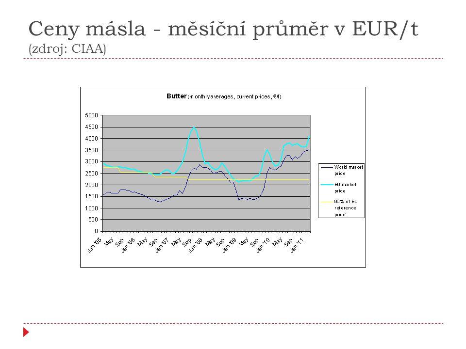 Ceny másla - měsíční průměr v EUR/t (zdroj: CIAA)