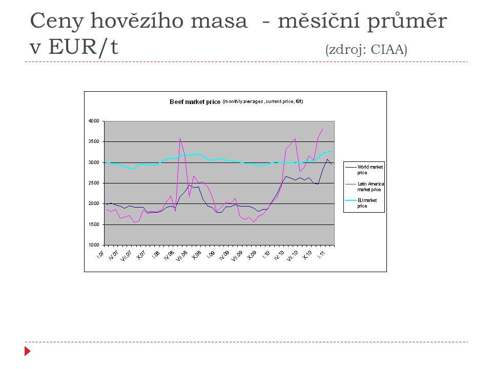 Ceny hovězího masa - měsíční průměr v EUR/t (zdroj: CIAA)
