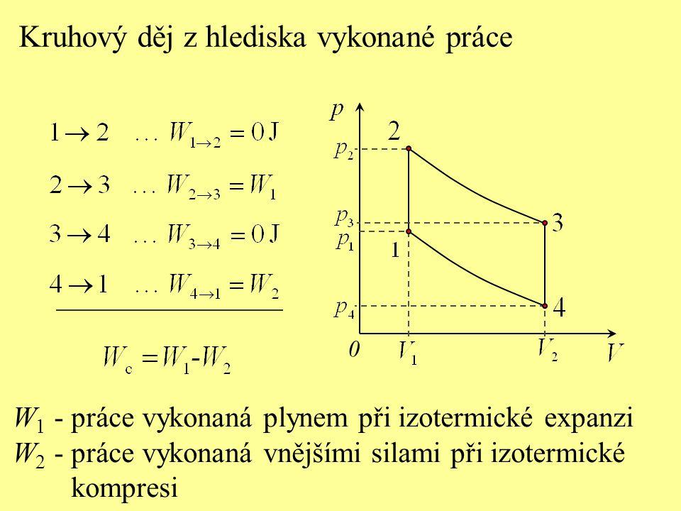 Kruhový děj z hlediska vykonané práce 0 W 1 - práce vykonaná plynem při izotermické expanzi W 2 - práce vykonaná vnějšími silami při izotermické kompr
