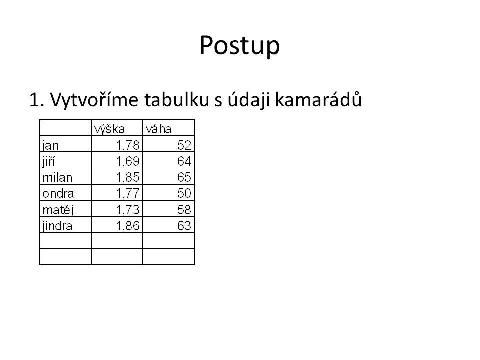 Postup 1. Vytvoříme tabulku s údaji kamarádů