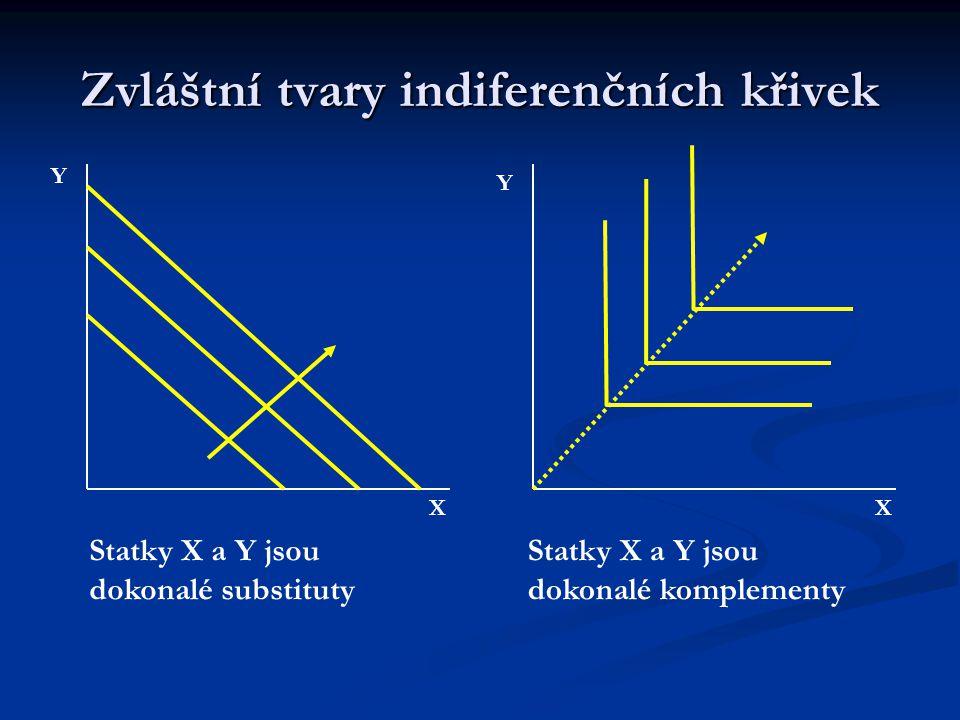 Zvláštní tvary indiferenčních křivek Y Y XX Statky X a Y jsou blízké substituty Statky X a Y jsou běžné komplementy