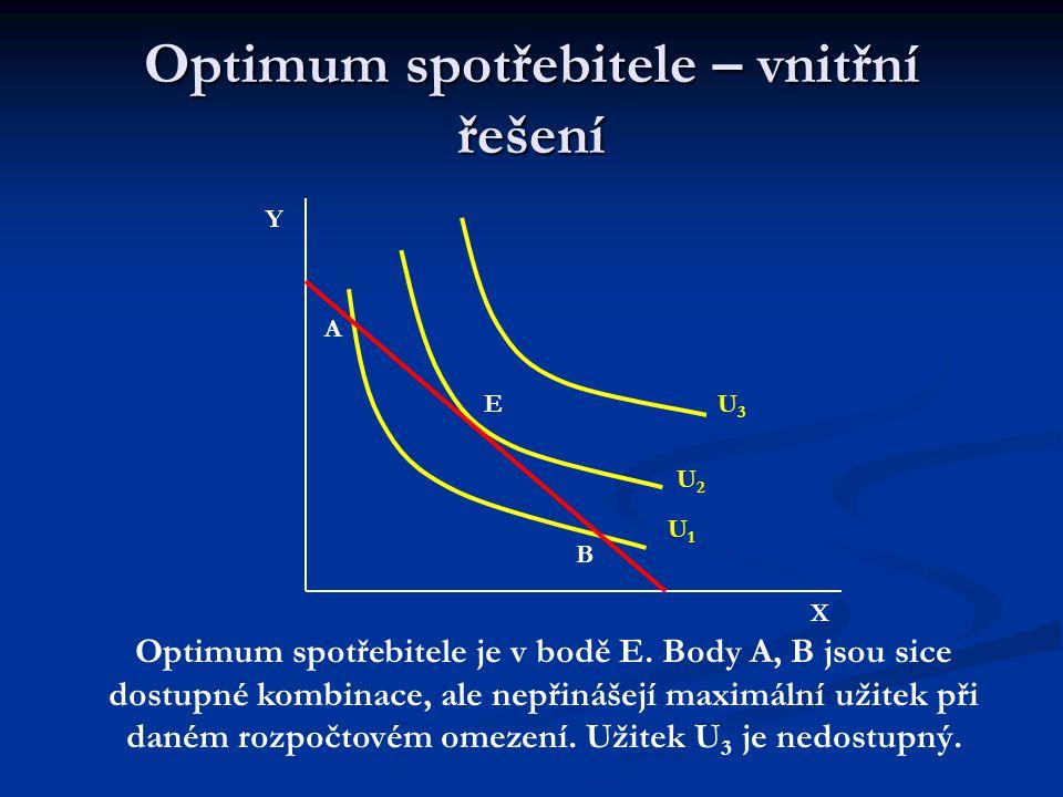 Optimum spotřebitele – ordinalistický přístup Pro optimum spotřebitele (zpravidla) platí: MRS C = MRS E neboli: MU X /MU Y = P X /P Y čili: Optimum spotřebitele je v bodě, kde se linie rozpočtu dotýká indiferenční křivky POZOR, NEPLATÍ VŽDY!!!