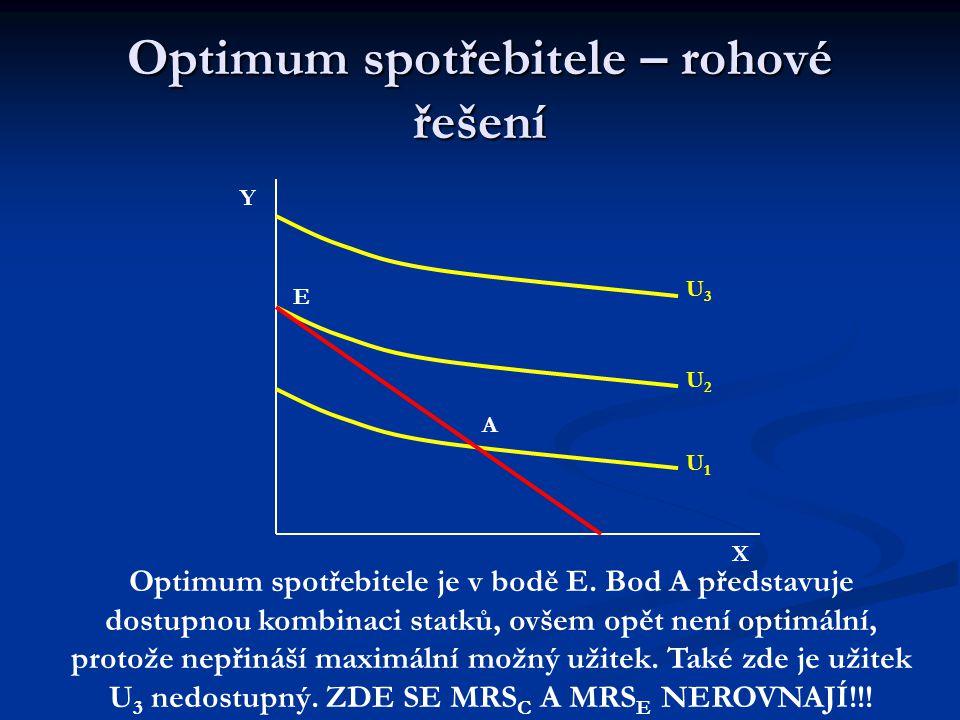 Optimum spotřebitele – vnitřní řešení Y X U1U1 U2U2 U3U3 E A B Optimum spotřebitele je v bodě E.