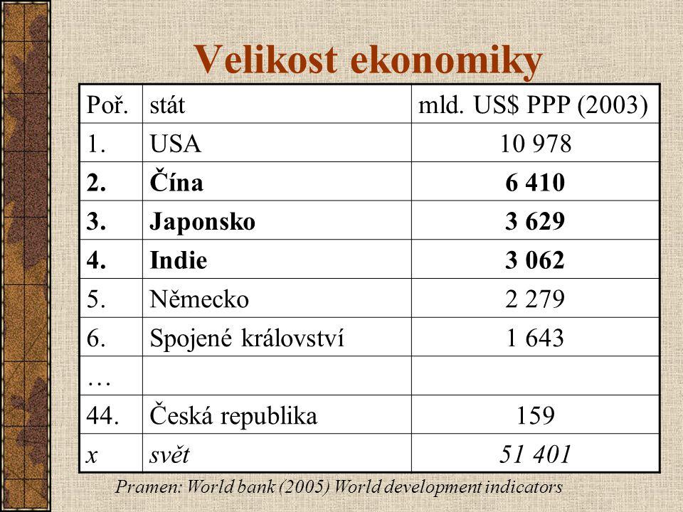 Velikost ekonomiky Poř.státmld. US$ PPP (2003) 1.USA10 978 2.Čína6 410 3.Japonsko3 629 4.Indie3 062 5.Německo2 279 6.Spojené království1 643 … 44.Česk