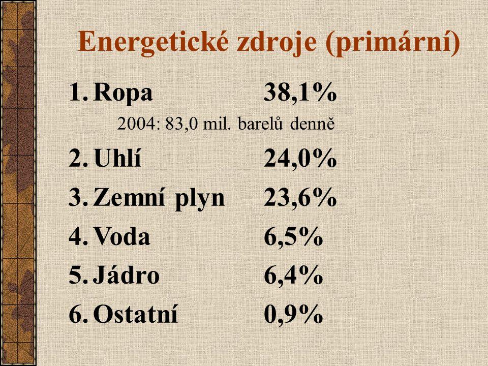 Energetické zdroje (primární) 1.Ropa38,1% 2004: 83,0 mil. barelů denně 2.Uhlí24,0% 3.Zemní plyn23,6% 4.Voda6,5% 5.Jádro6,4% 6.Ostatní 0,9%