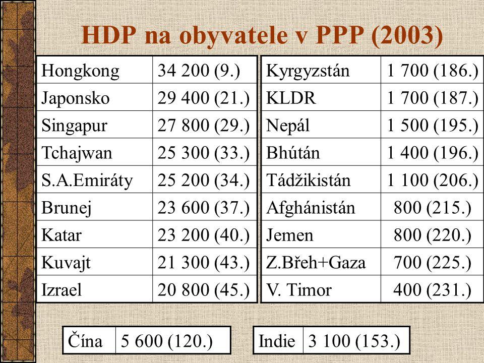 HDP na obyvatele v PPP (2003) Hongkong34 200 (9.) Japonsko29 400 (21.) Singapur27 800 (29.) Tchajwan25 300 (33.) S.A.Emiráty25 200 (34.) Brunej23 600