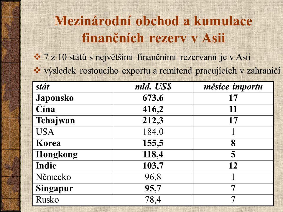 Mezinárodní obchod a kumulace finančních rezerv v Asii státmld. US$měsíce importu Japonsko673,617 Čína416,211 Tchajwan212,317 USA184,01 Korea155,58 Ho