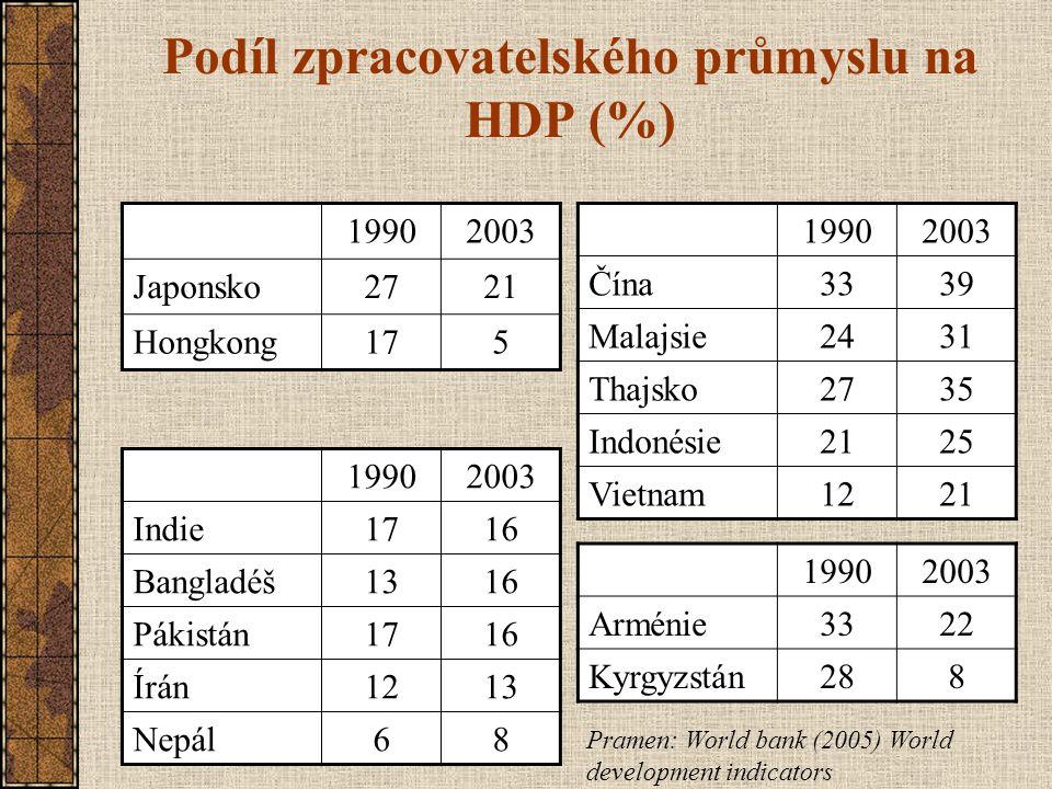 Podíl zpracovatelského průmyslu na HDP (%) 19902003 Japonsko2721 Hongkong175 19902003 Čína3339 Malajsie2431 Thajsko2735 Indonésie2125 Vietnam1221 1990