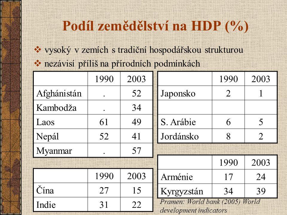 Podíl zemědělství na HDP (%) 19902003 Afghánistán.52 Kambodža.34 Laos6149 Nepál5241 Myanmar.57 19902003 Japonsko21 S. Arábie65 Jordánsko82 19902003 Čí