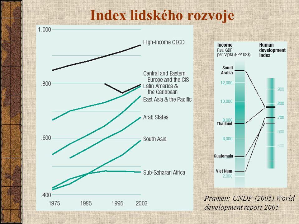 Index lidského rozvoje Pramen: UNDP (2005) World development report 2005