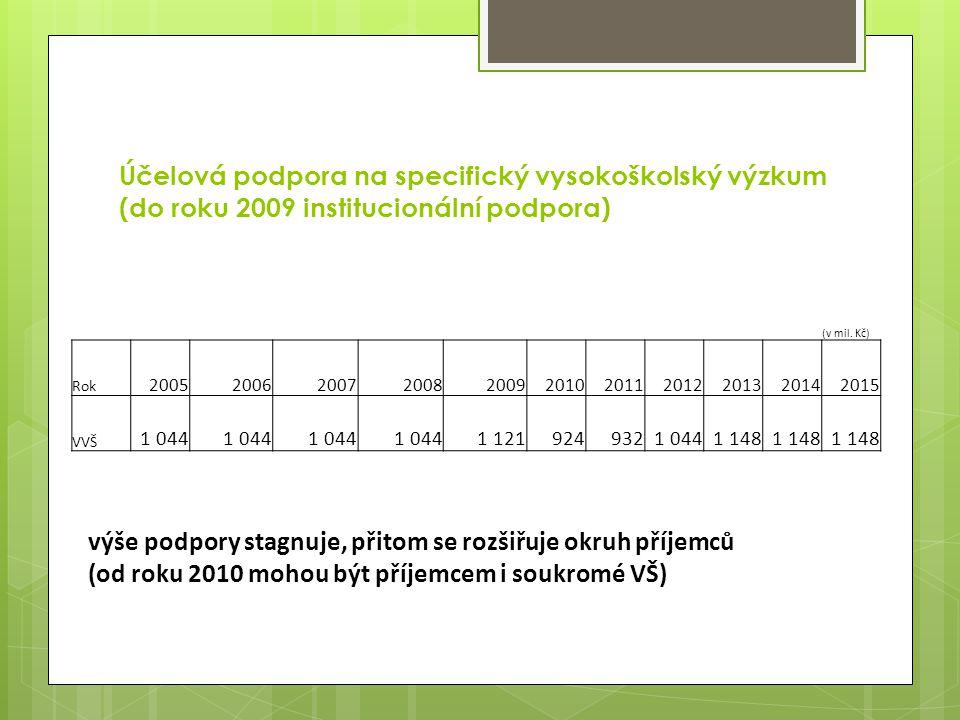Účelová podpora na specifický vysokoškolský výzkum (do roku 2009 institucionální podpora) (v mil.