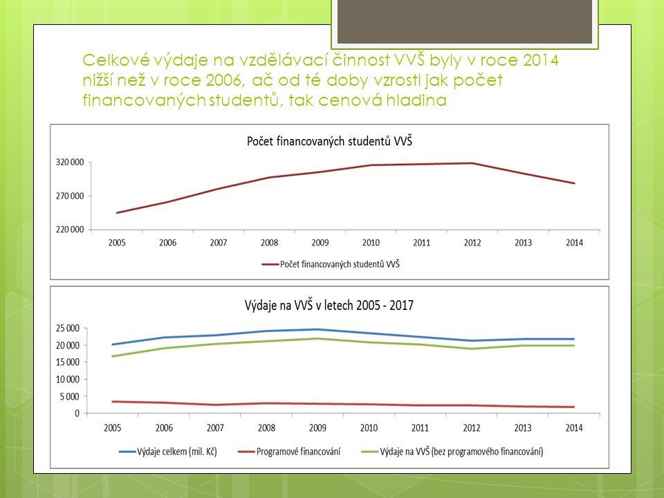 Celkové výdaje na vzdělávací činnost VVŠ byly v roce 2014 nižší než v roce 2006, ač od té doby vzrostl jak počet financovaných studentů, tak cenová hladina