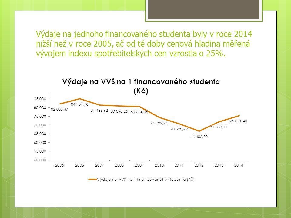 Výdaje na jednoho financovaného studenta byly v roce 2014 nižší než v roce 2005, ač od té doby cenová hladina měřená vývojem indexu spotřebitelských cen vzrostla o 25%.