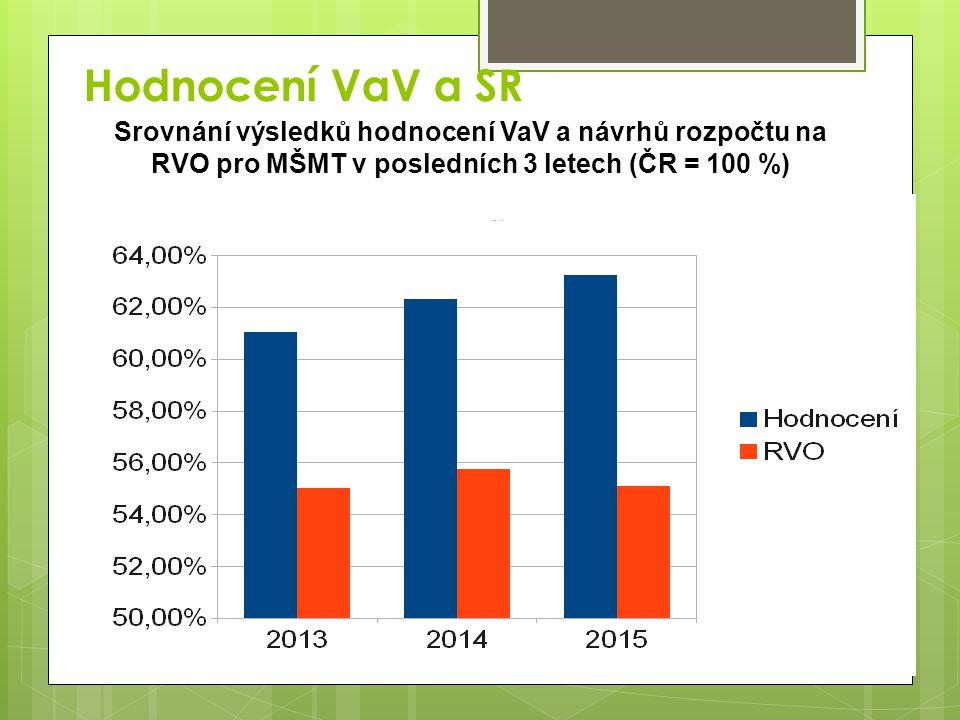 Hodnocení VaV a SR Srovnání výsledků hodnocení VaV a návrhů rozpočtu na RVO pro MŠMT v posledních 3 letech (ČR = 100 %)
