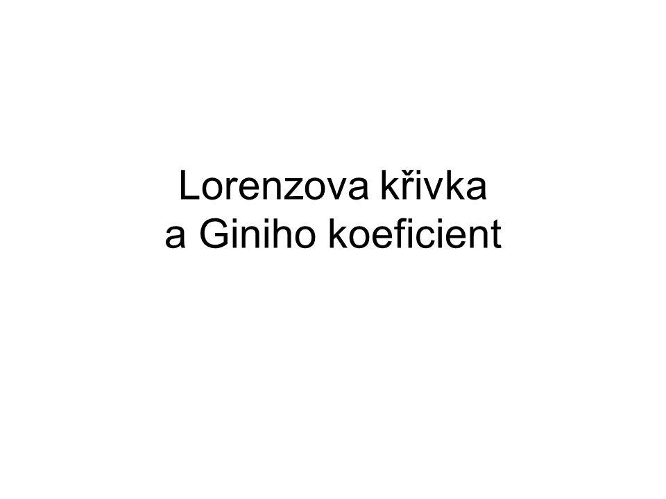 Lorenzova křivka a Giniho koeficient