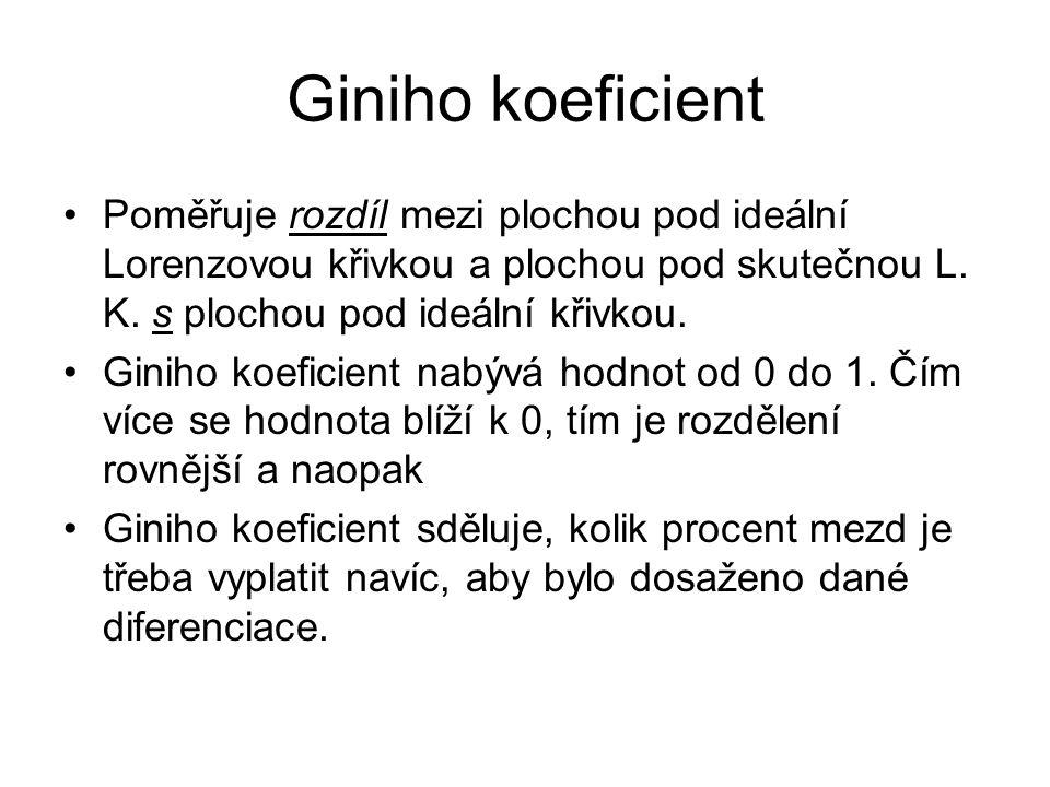 Výpočet Giniho koeficientu