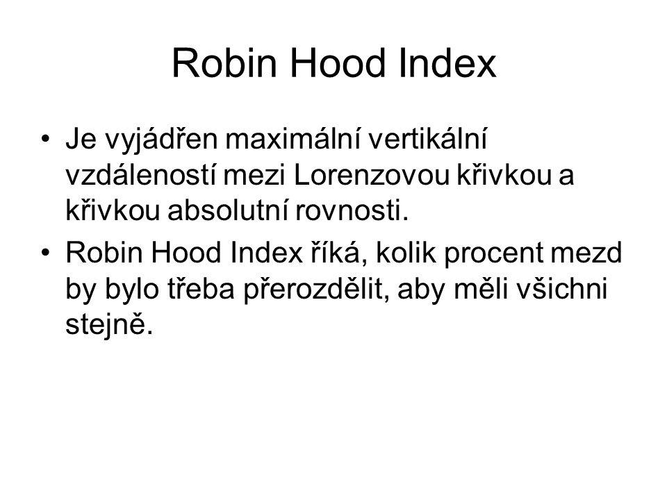 Robin Hood Index Je vyjádřen maximální vertikální vzdáleností mezi Lorenzovou křivkou a křivkou absolutní rovnosti.