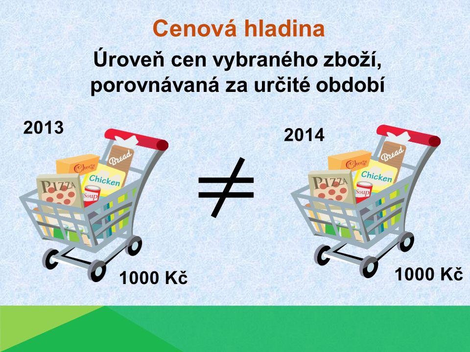 Cenová hladina Úroveň cen vybraného zboží, porovnávaná za určité období 1000 Kč 2013 2014
