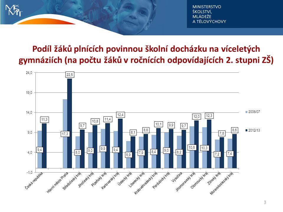 3 Podíl žáků plnících povinnou školní docházku na víceletých gymnáziích (na počtu žáků v ročnících odpovídajících 2. stupni ZŠ)