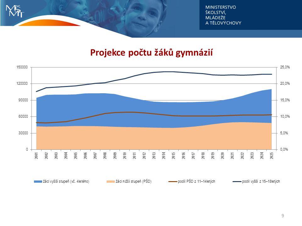 10 Platy pedagogických pracovníků gymnázií a podíl na průměrném platu v regionu