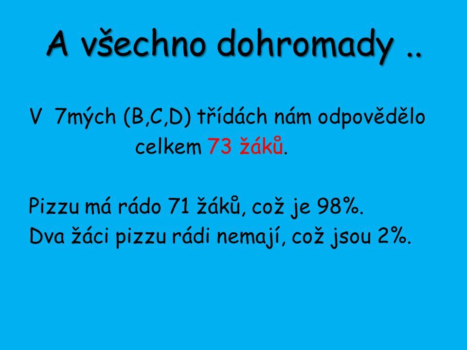 A všechno dohromady.. V 7mých (B,C,D) třídách nám odpovědělo celkem 73 žáků. Pizzu má rádo 71 žáků, což je 98%. Dva žáci pizzu rádi nemají, což jsou 2