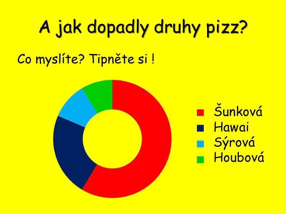 A jak dopadly druhy pizz? Co myslíte? Tipněte si ! Šunková Hawai Sýrová Houbová