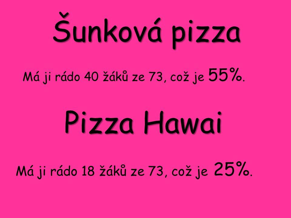 Šunková pizza Má ji rádo 18 žáků ze 73, což je 25%. Pizza Hawai Má ji rádo 40 žáků ze 73, což je 55%.