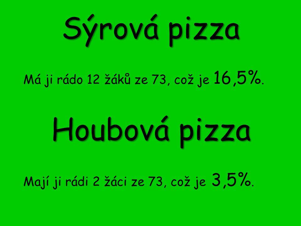Sýrová pizza Má ji rádo 12 žáků ze 73, což je 16,5%. Houbová pizza Mají ji rádi 2 žáci ze 73, což je 3,5%.