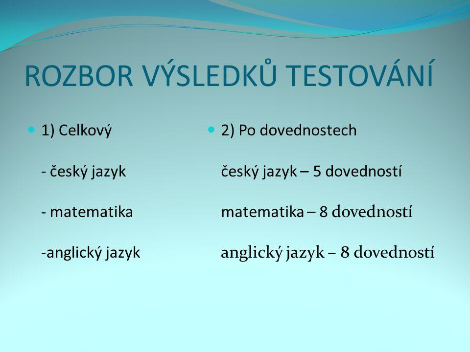 ROZBOR VÝSLEDKŮ TESTOVÁNÍ 1) Celkový - český jazyk - matematika -anglický jazyk 2) Po dovednostech český jazyk – 5 dovedností matematika – 8 dovednost